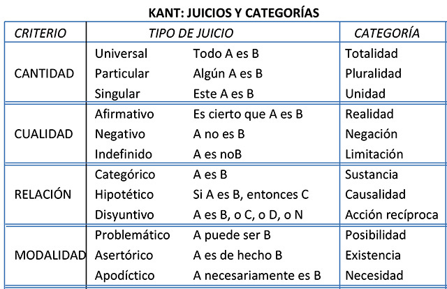 Inm Kant Tabla Categorial